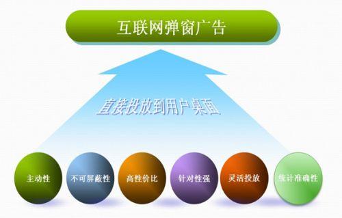 seo的工作_弹窗广告 目标受众覆盖更全面