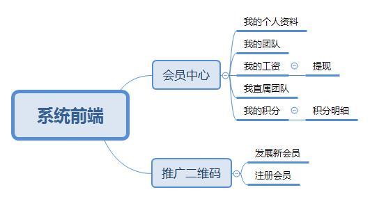区块链开发(一)