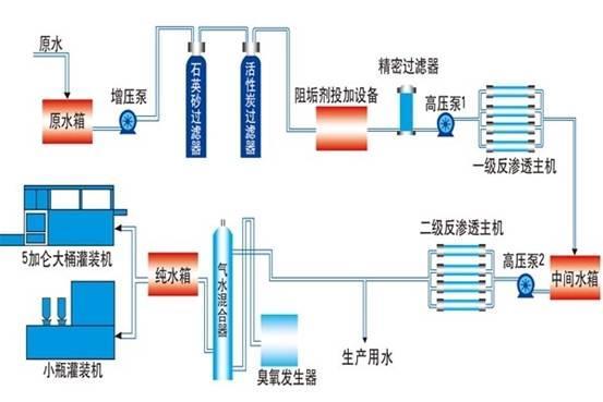 安阳矿泉水设备批发