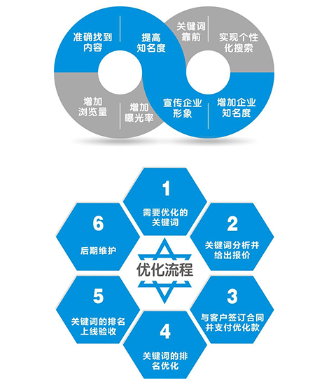广东整站优化公司