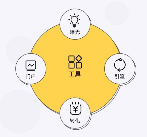 代做关键词seo排名 seo推广App广告